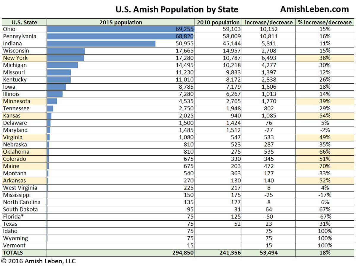 U.S. Amish Population by State